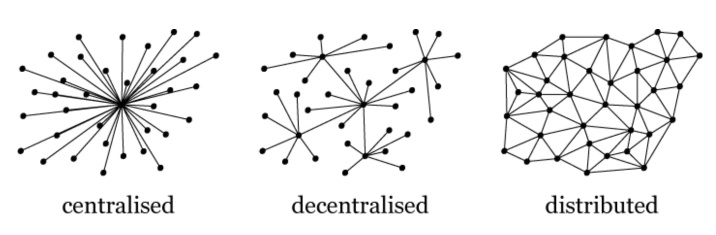 decentralized centralized network